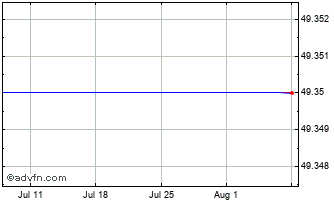 1 Month Takeda Pharmaceutical Chart