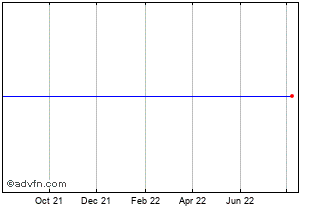 1 Year Concord Ord Shs Chart