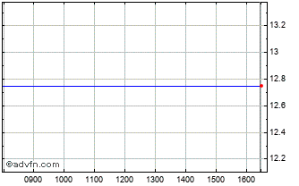 Intraday Space3 S.p.a Chart