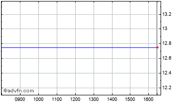 Intraday Space3 Ord Chart