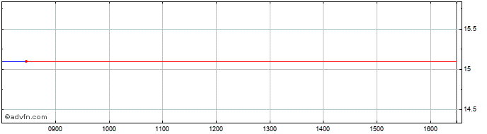 Intraday Unimot Share Price Chart for 25/5/2020