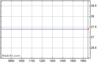 Intraday Tikehau Capital Sc Chart