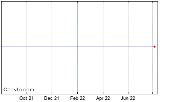 1 Year Essity Ab (publ) Chart