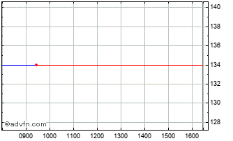 Intraday Logwin Chart
