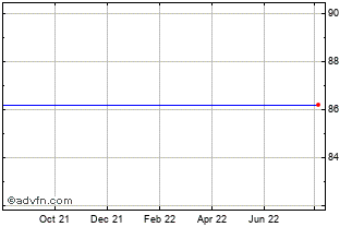 1 Year Somfy Chart