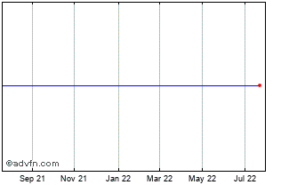 1 Year Oldenbg Landesb Chart