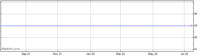 1 Year Songa Bulk Asa Share Price Chart