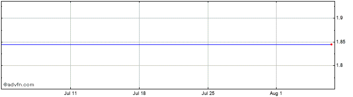 1 Month Briq Properties Share Price Chart