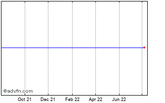 1 Year BP Prudhoe Bay Chart