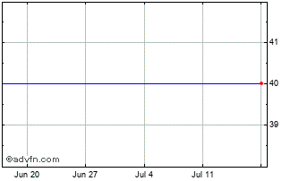 1 Month Oaktree Capital Chart