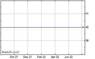 1 Year Oaktree Capital Chart