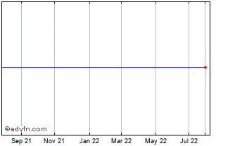 1 Year Plains All Amer Chart