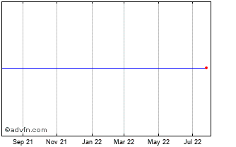 1 Year Spectra Energy Chart