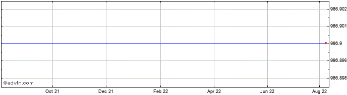 1 Year Severstal' Pao Share Price Chart