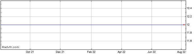 1 Year Transilvania Broker De A... Share Price Chart
