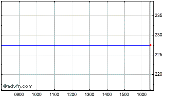 Intraday Everest RE Grou Chart
