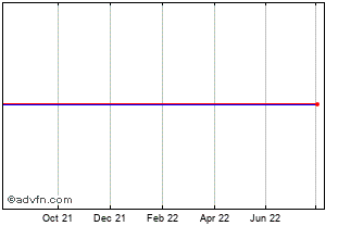 1 Year Marvell Technology Chart