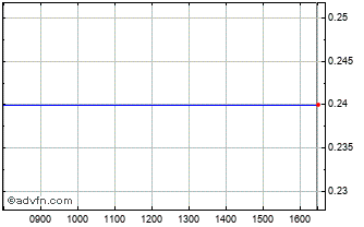 Intraday Amarillo Gold Chart