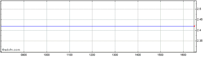 Intraday Argonaut Gold Share Price Chart for 21/10/2020