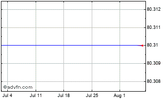 1 Month Bank Of Nova Scotia Chart