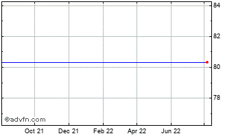 1 Year Bank Of Nova Scotia Chart