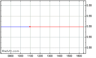 Intraday Bellus Health Chart