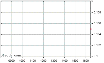 Intraday Black Iron Ord Chart