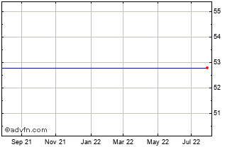 1 Year Canada Goose Chart