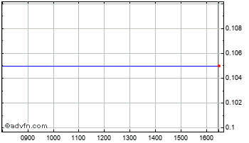 Intraday Dajin Resources Chart