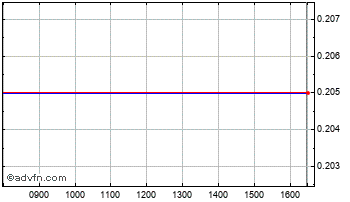 Intraday Eguana Technolo Chart