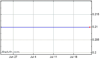 1 Month Kerr Mines Ord Chart
