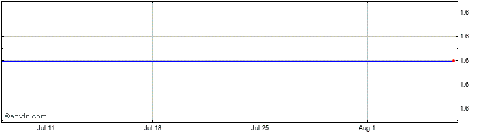 1 Month Patriot One Technologies Share Price Chart