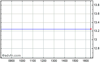 Intraday Ssr Mining Ord Chart