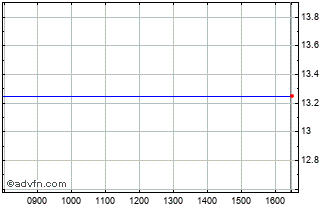 Intraday Ssr Mining Chart