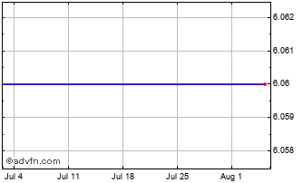 1 Month Sprott Physical Chart
