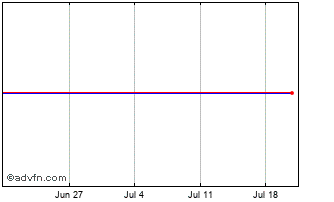 1 Month Sprott Physical Silver Chart