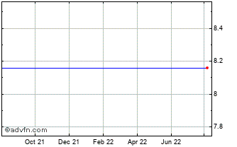 1 Year Trillium Therapeutics Chart