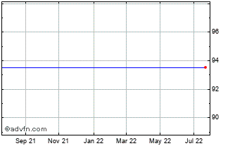 1 Year Ishares Smi (ch) Chart