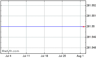 1 Month Ishares Smim (ch) Chart