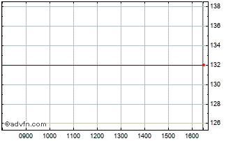Intraday Amundi Euro Corporate Fi... Chart