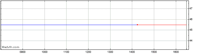 Intraday Nanogate Share Price Chart for 17/10/2019