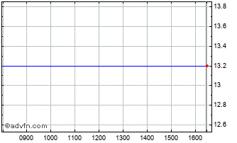 Intraday Mutares Ord Chart