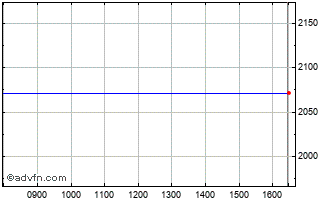Intraday Booking Chart