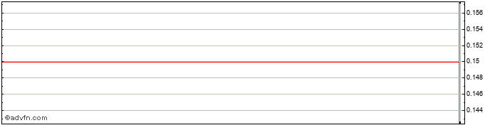 Intraday Auden Share Price Chart for 27/10/2020