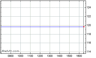 Intraday Comstage Verm.S Chart