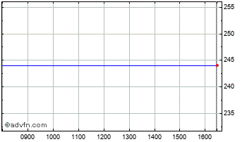 Intraday Amundi Ust10 Et Chart