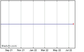 1 Year Lyx Russia Prus Chart