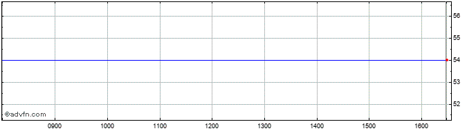 Intraday Docusign Share Price Chart for 26/10/2020