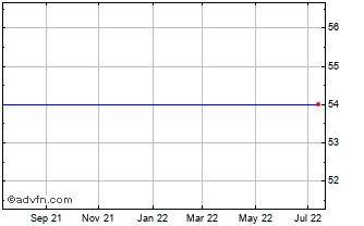 1 Year Docusign Chart