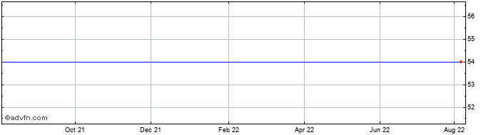 1 Year Docusign Share Price Chart